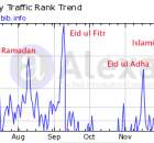 Alhabib's Alexa Traffic Ranks with Annotated Peaks
