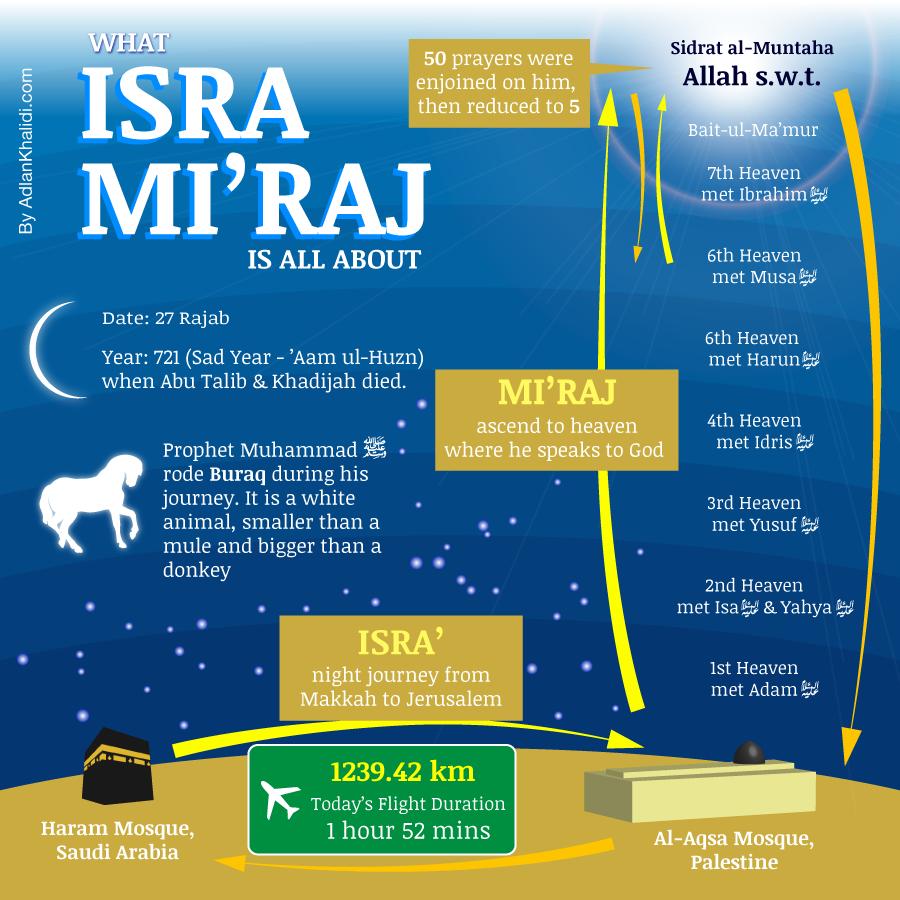 isra-mikraj-infographic