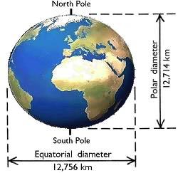 Bentuk bumi bulat pepat dalam al -Qur'an. Diameter bumi lebih pendek pada kedua kutubnya dibandingkan dengan pada katulistiwa.